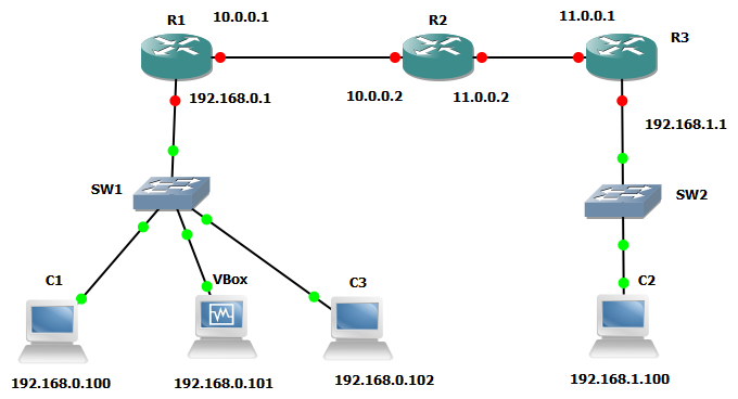 Network diagram for the RIP lab